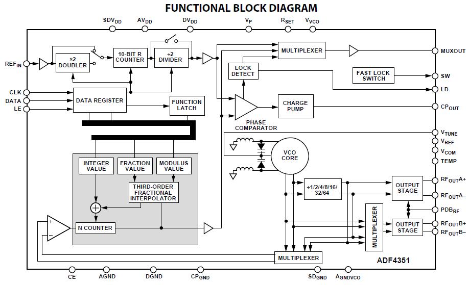 basic rf signal generator  u2013 karooza net